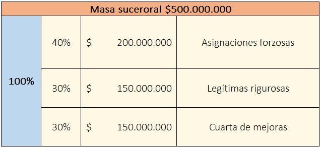 distribucion-masa-sucesoral