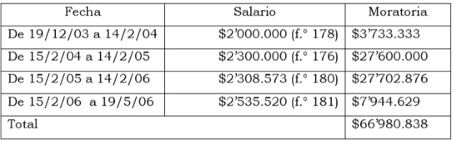 liquidacion-sancion-moratoria-cesantias