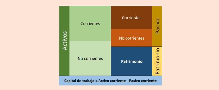 formula-capital-de-trabajo